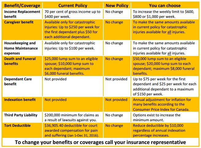 FSCO-auto-insurance-changes2